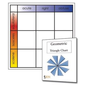 Geometry Task Cards with Chart - 1st Level