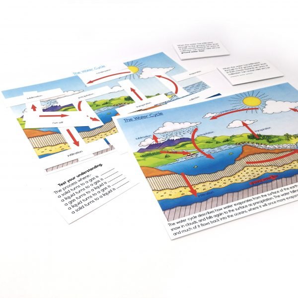 Water Cycle Activity – 6 to 12